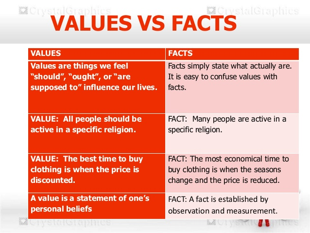 Values and Facts